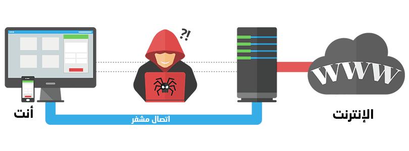 فتح المواقع المحجوبة باستخدام شبكة VPN