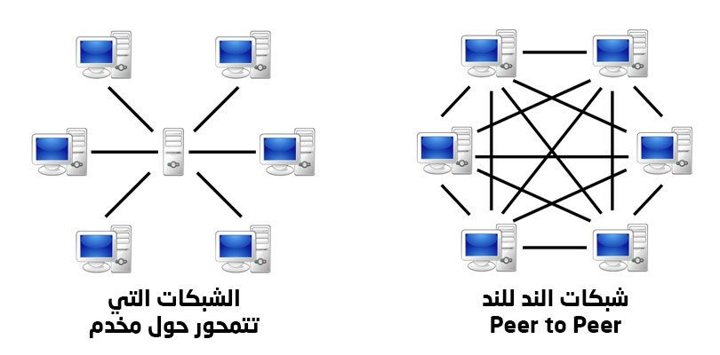 الاختلاف بين شبكات تورنت وشبكات التصال المركزي المعتادة