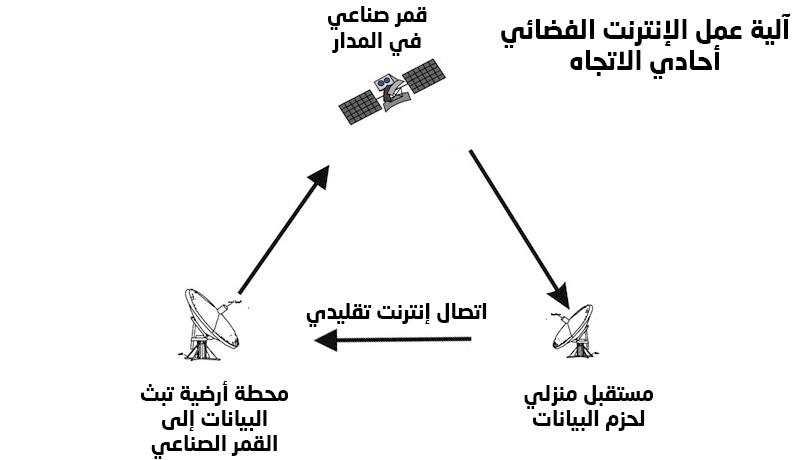 آلية عمل اتصال الإنترنت الفضائي أحادي الاتجاه