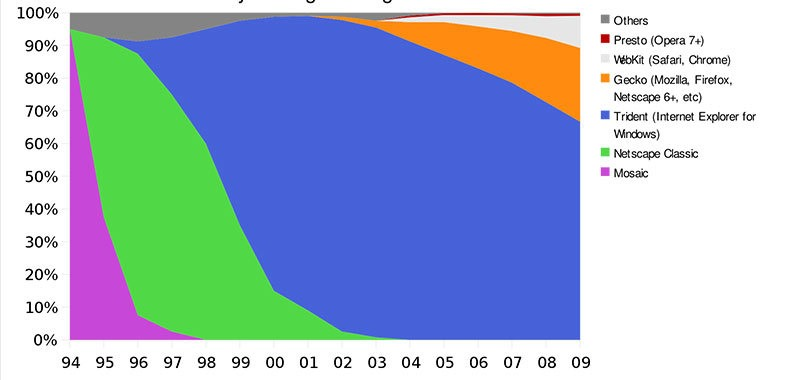 هيمنة إنترنت إكسبلورر على السوق