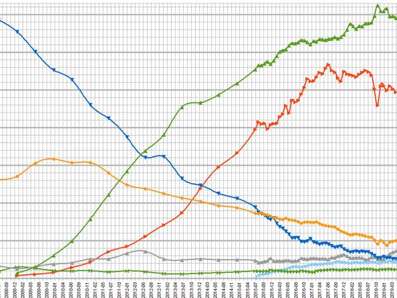 انهيار حصة إنترنت إكسبلورر إلى القاع