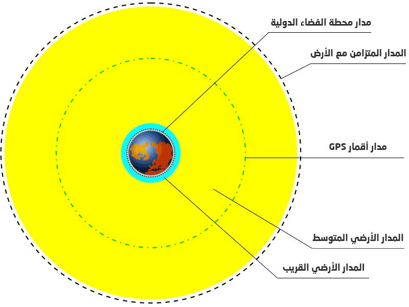 مدارات الأقمار الصناعية حول الأرض