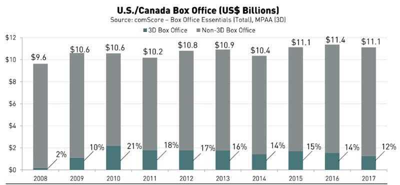 انخفاض حصة الأفلام ثلاثية الأبعاد من عائدات السينما