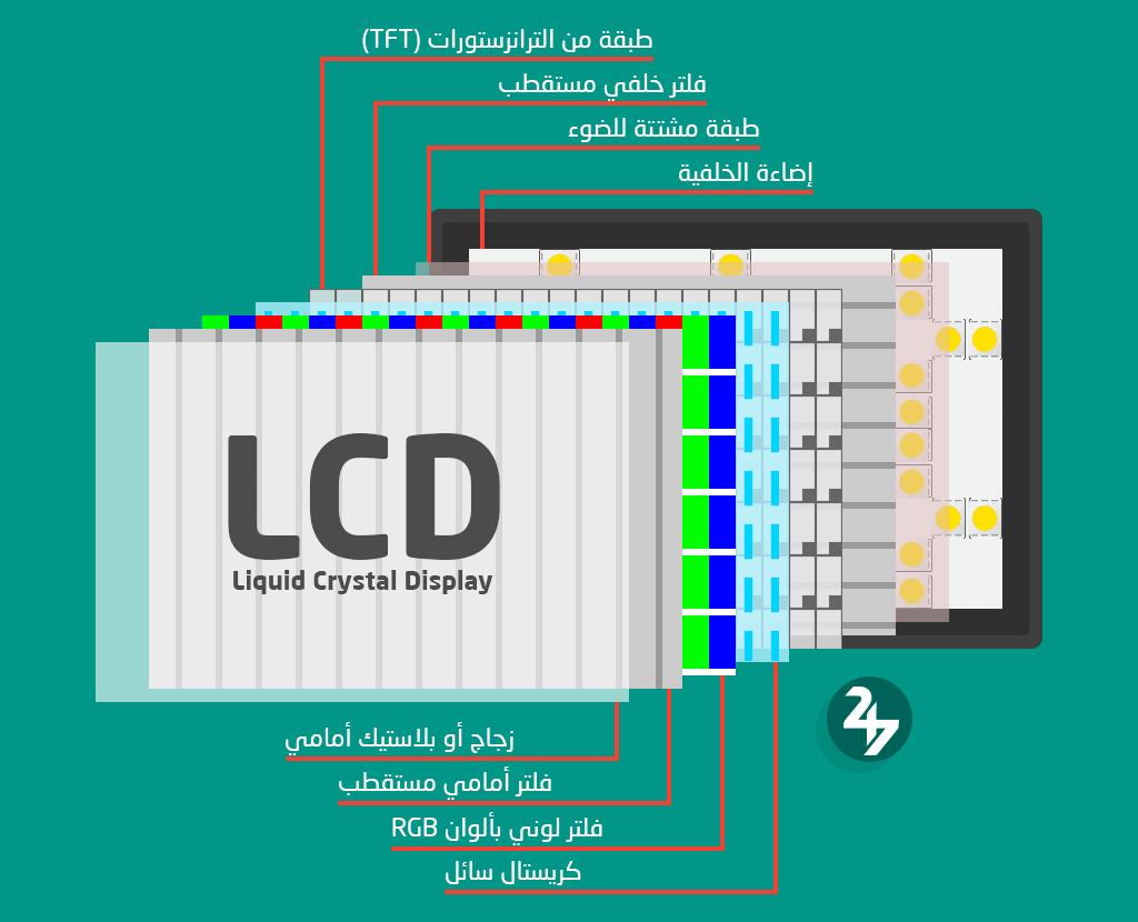 مكونات شاشة LCD بالترتيب