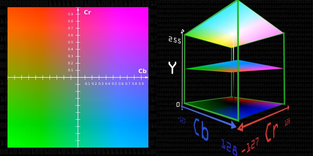 نظام ألوان Y'CbCr