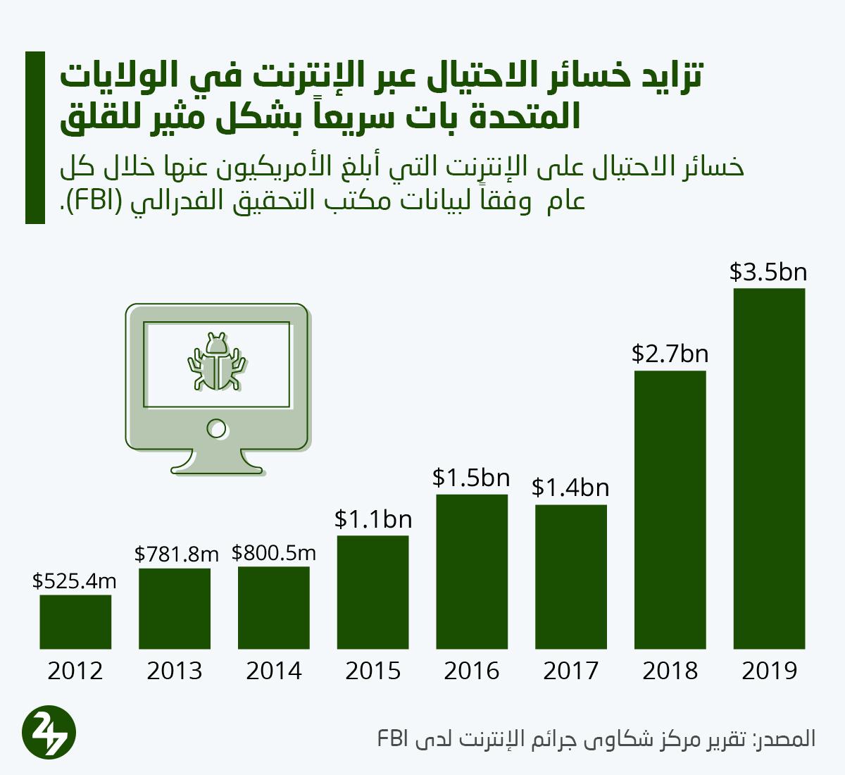 ازدياد خسائر الاحتيال عبر الإنترنت في الولايات المتحدة خلال السنوات الأخيرة