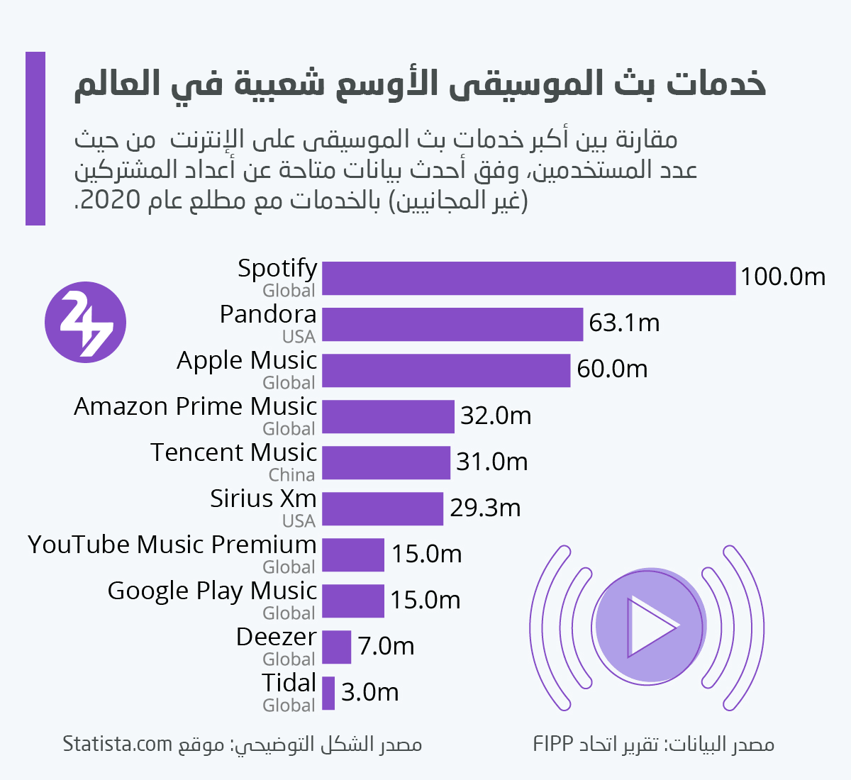أكبر شركات بث الموسيقى عبر الإنترنت من حيث عدد المشتركين المسجلين غير المجانيين