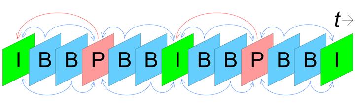 إطارات I أصلية بشكل كامل، إطارات P تصنع من تعديلات على إطار I سابق. إطارات B تصنع من دمج إطارات P أو I السابقة والتالية لها.
