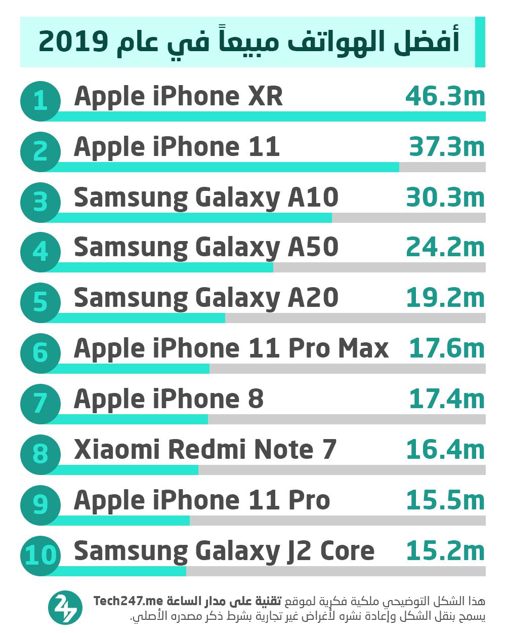 أفضل الهواتف مبيعاً في العالم خلال عام 2019