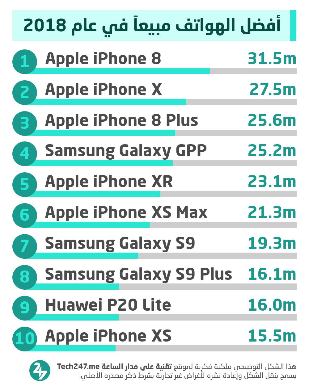 أفضل الهواتف مبيعاً في العالم خلال عام 2018