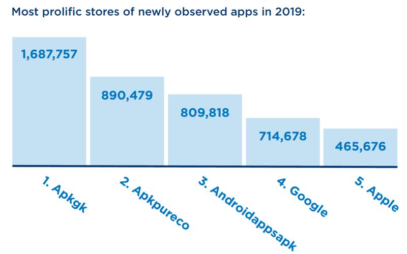 أعداد التطبيقات الجديدة المضافة إلى المتاجر خلال عام 2019