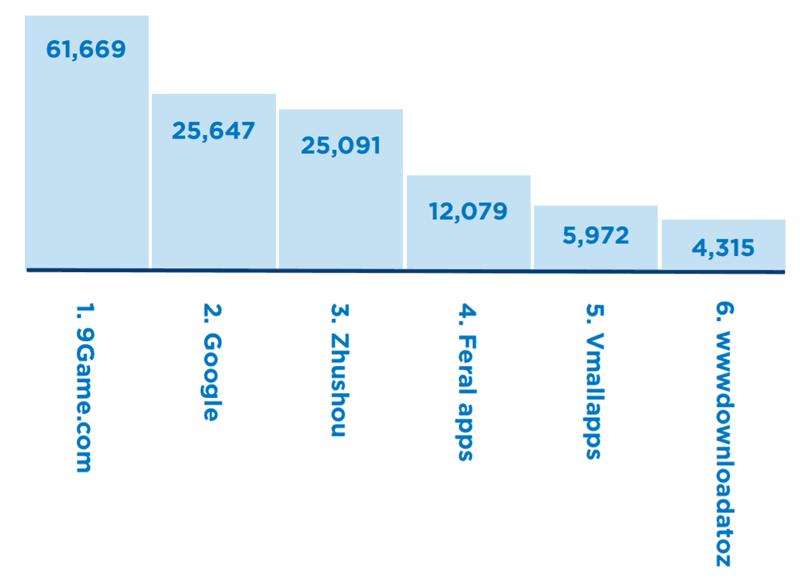 أعداد التكبيقات الخبيثة والمثيرة للريبة في متاجر التطبيقات