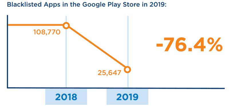 عدد التطبيقات المريبة والخبيثة في متجر Google Play Store