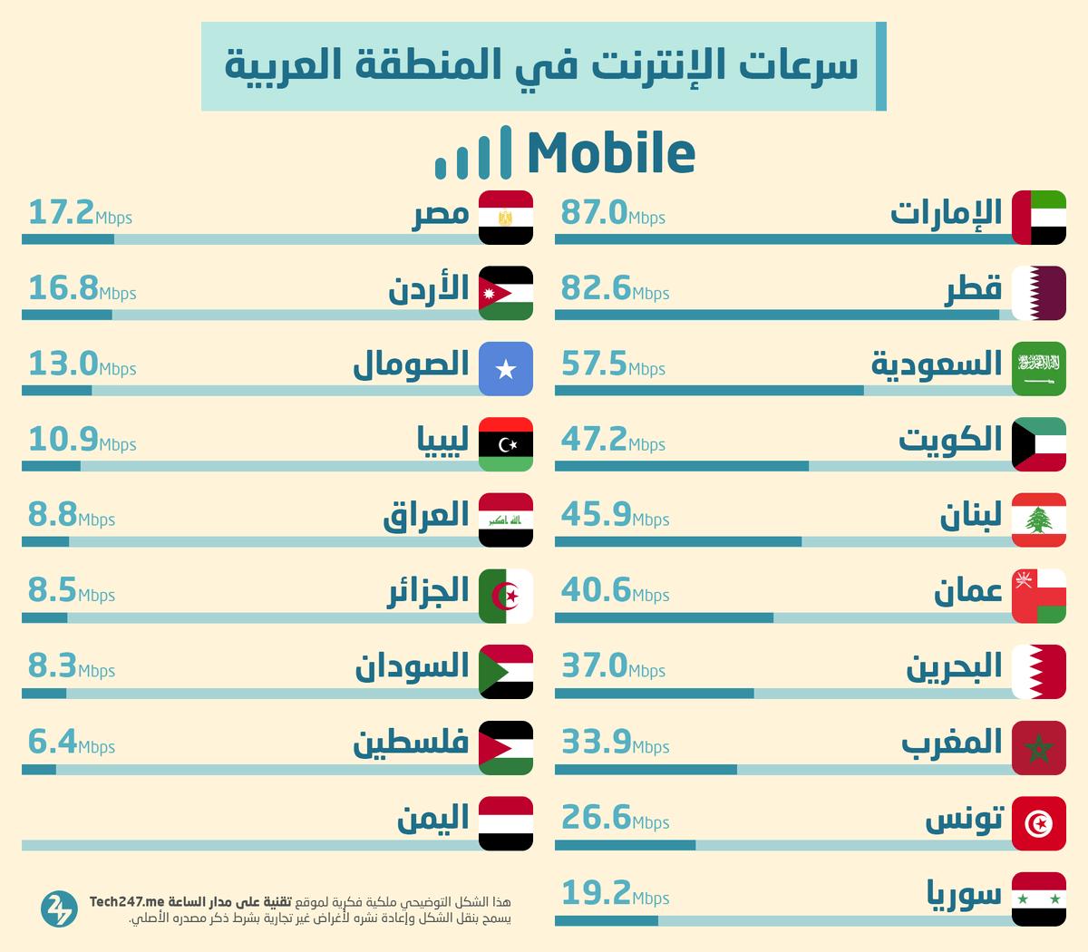 أعلى سرعات الإنترنت المحمول في المنطقة العربية