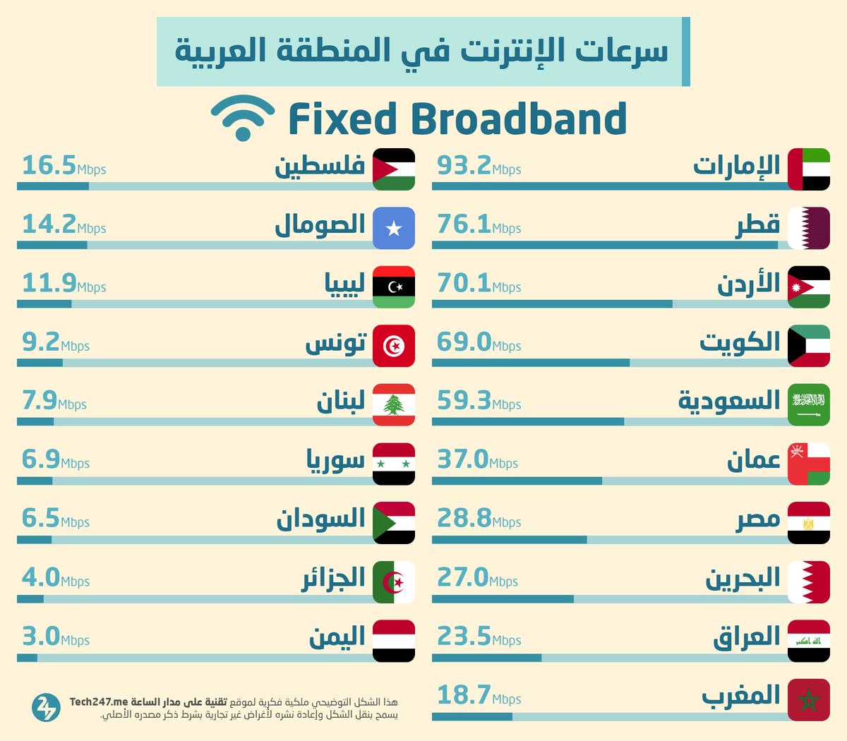 أعلى سرعات الإنترنت الثابت في المنطقة العربية