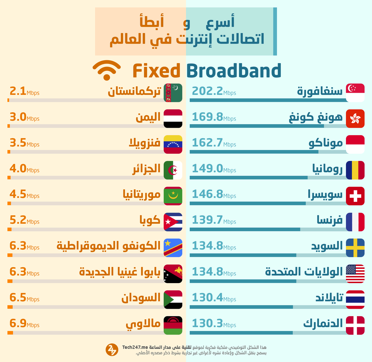 أسرع وأبطأ اتصالات الإنترنت الثابت في العالم