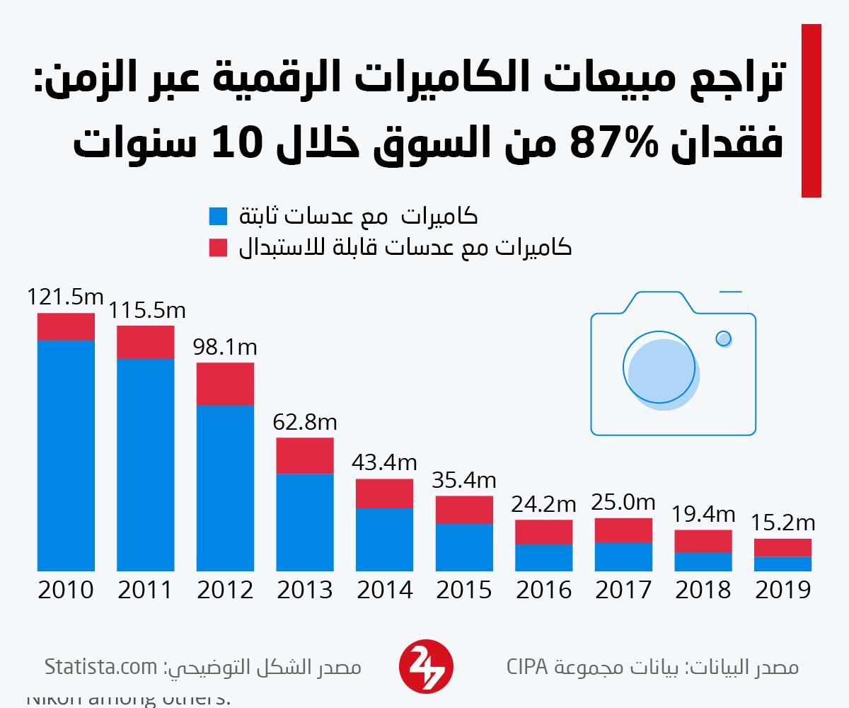 انهيار مبيعات الكاميرات الرقمية عبر السنوات