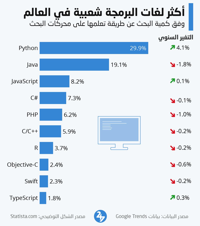 أكثر لغات البرمجة انتشاراً في العالم
