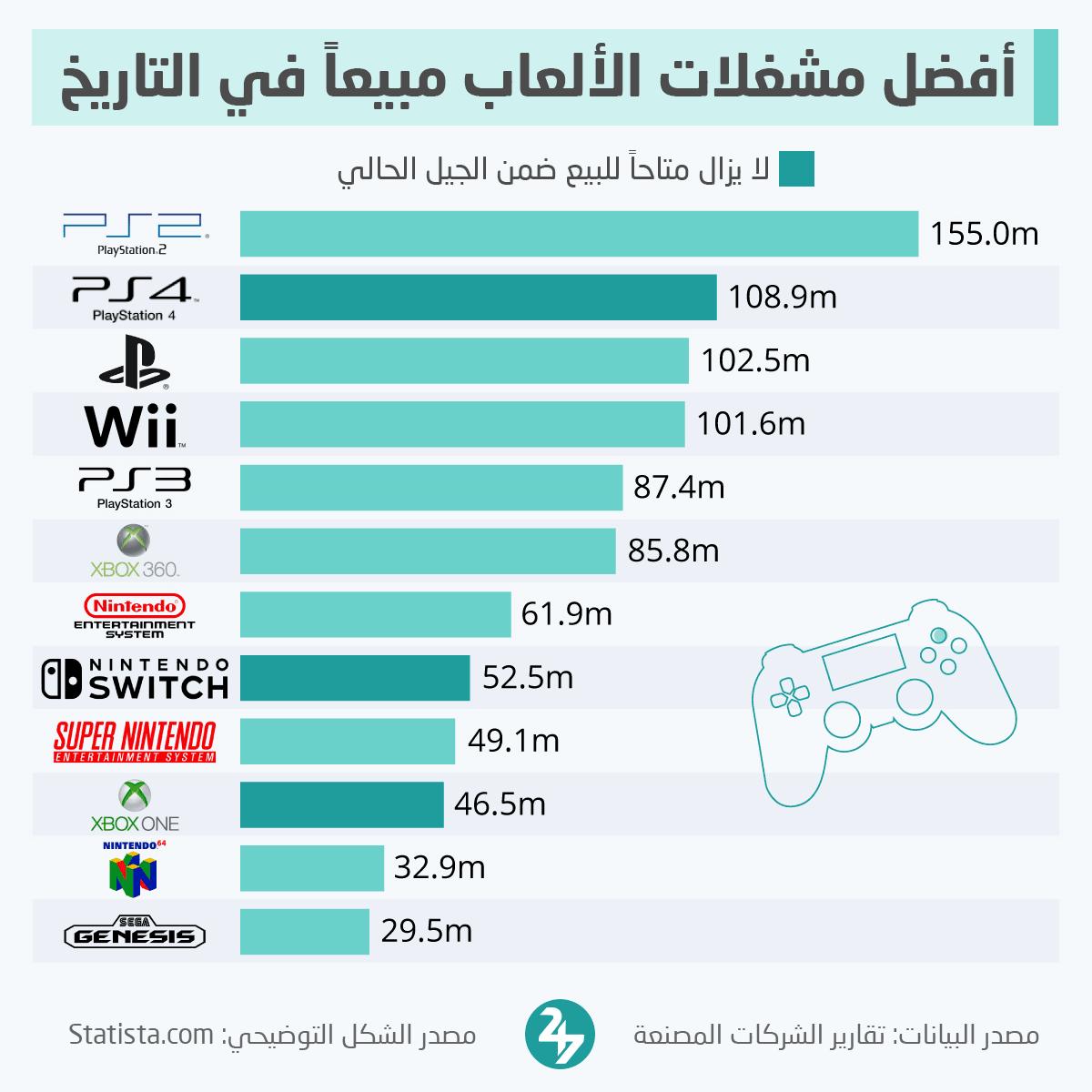 أفضل مشغلات الألعاب مبيعاً في التاريخ