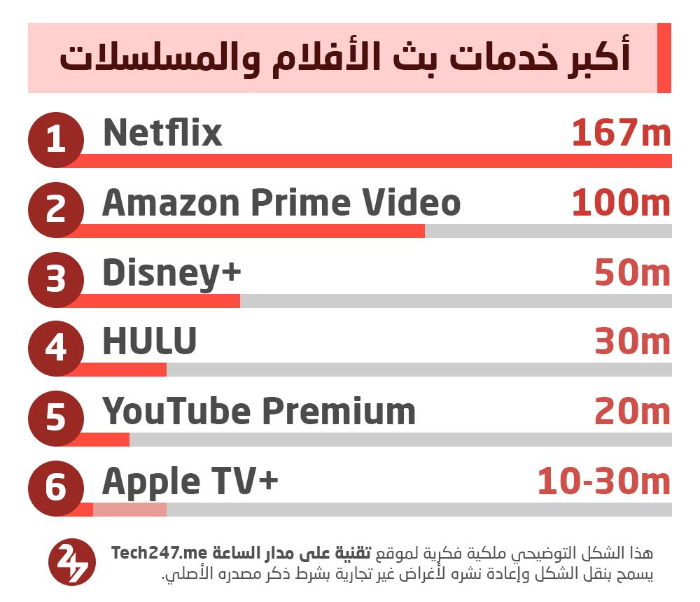 أكبر خدمات بث المسلسلات والأفلام في العالم: نتفلكس في الصدارة، لكن الأمور في تغير سريع
