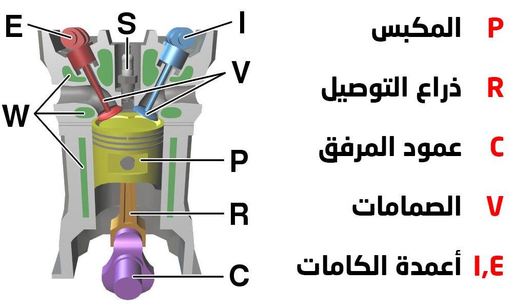 مكونات الأسطوانة في محرك الاحتراق الداخلي رباعي الأشواط.